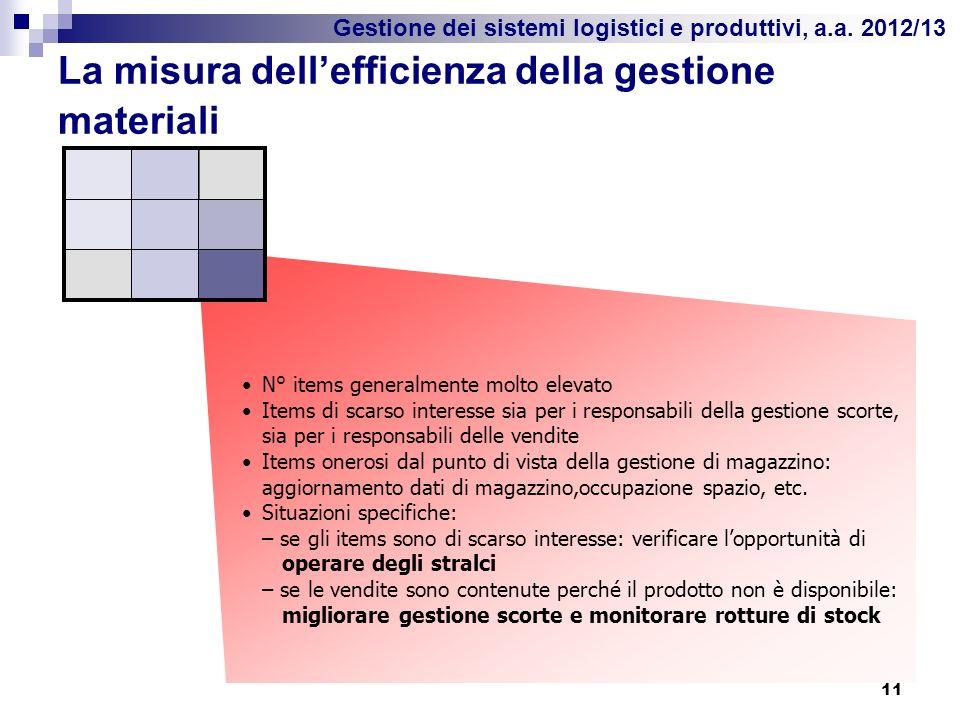 Gestione dei sistemi logistici e produttivi, a.a. 2012/13 La misura dellefficienza della gestione materiali 11 N° items generalmente molto elevato Ite