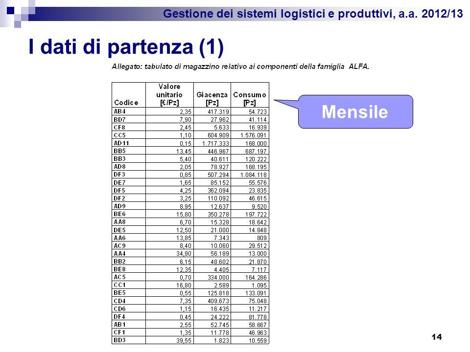 Gestione dei sistemi logistici e produttivi, a.a. 2012/13 I dati di partenza (1) 14 Mensile