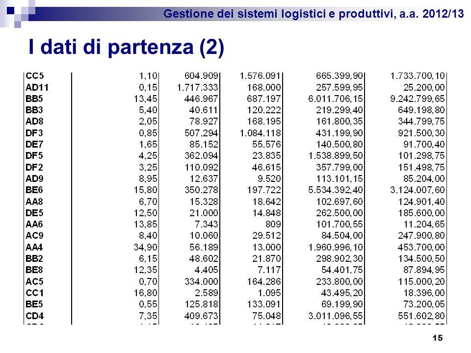 Gestione dei sistemi logistici e produttivi, a.a. 2012/13 I dati di partenza (2) 15