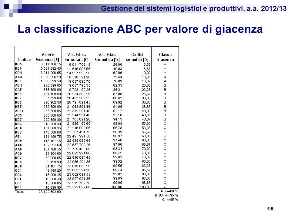 Gestione dei sistemi logistici e produttivi, a.a. 2012/13 La classificazione ABC per valore di giacenza 16