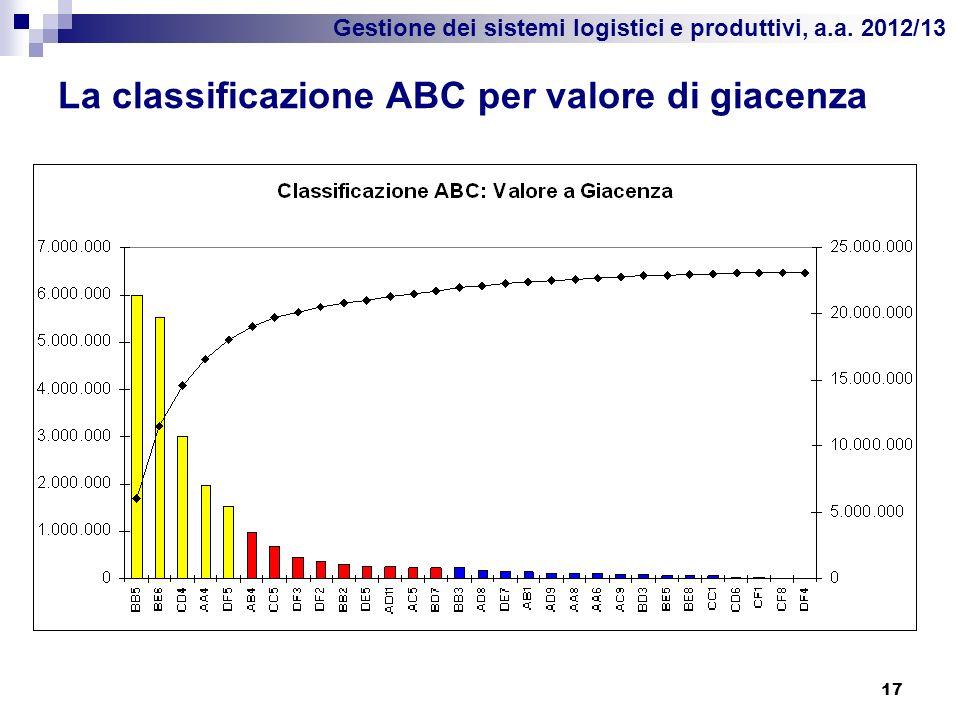 Gestione dei sistemi logistici e produttivi, a.a. 2012/13 La classificazione ABC per valore di giacenza 17