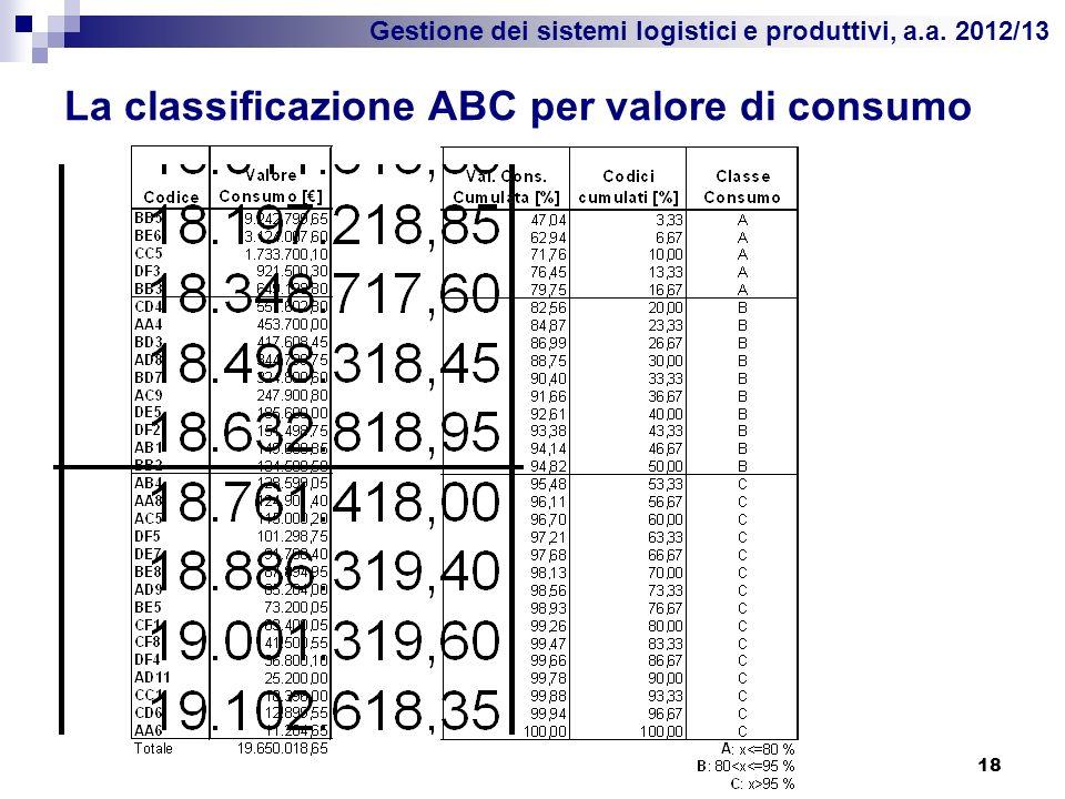 Gestione dei sistemi logistici e produttivi, a.a. 2012/13 La classificazione ABC per valore di consumo 18