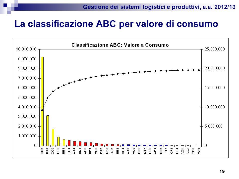 Gestione dei sistemi logistici e produttivi, a.a. 2012/13 La classificazione ABC per valore di consumo 19