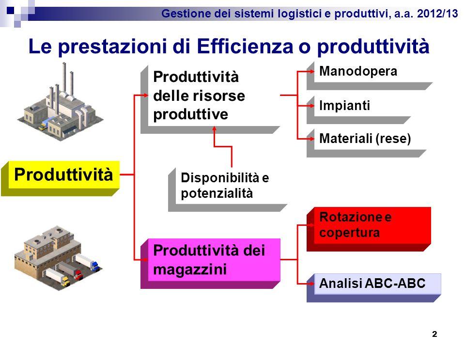 Gestione dei sistemi logistici e produttivi, a.a. 2012/13 Le prestazioni di Efficienza o produttività 2 Produttività Produttività delle risorse produt