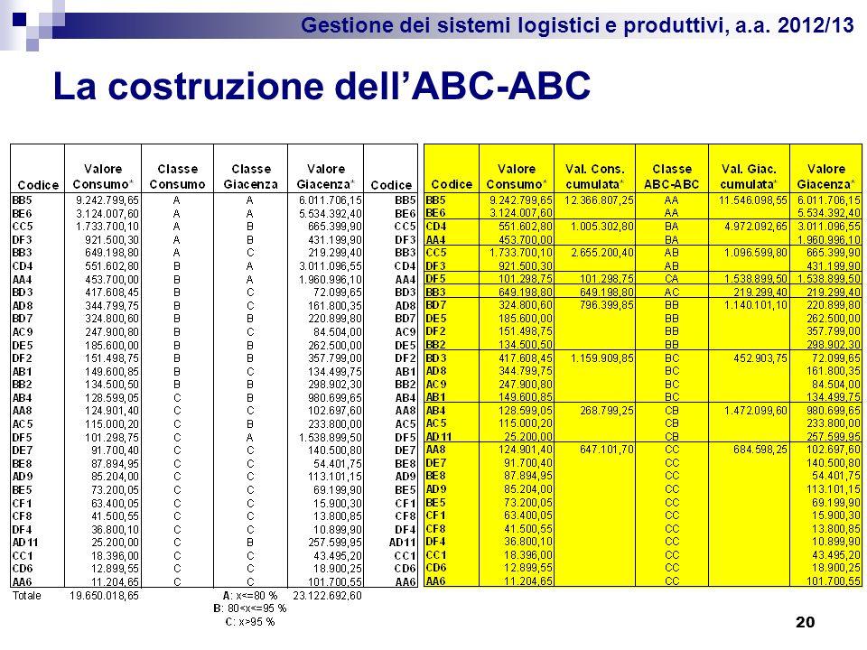 Gestione dei sistemi logistici e produttivi, a.a. 2012/13 La costruzione dellABC-ABC 20