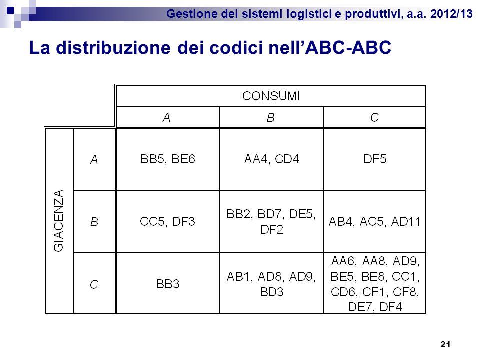 Gestione dei sistemi logistici e produttivi, a.a. 2012/13 La distribuzione dei codici nellABC-ABC 21
