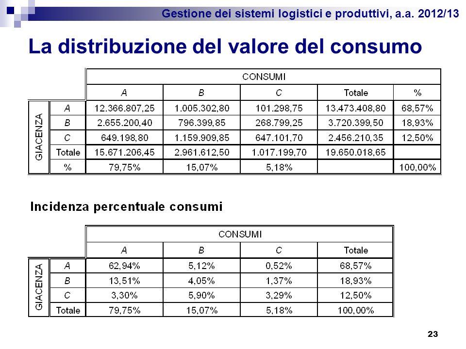 Gestione dei sistemi logistici e produttivi, a.a. 2012/13 La distribuzione del valore del consumo 23