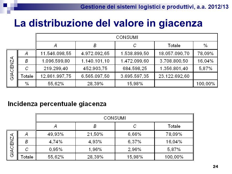Gestione dei sistemi logistici e produttivi, a.a. 2012/13 La distribuzione del valore in giacenza 24