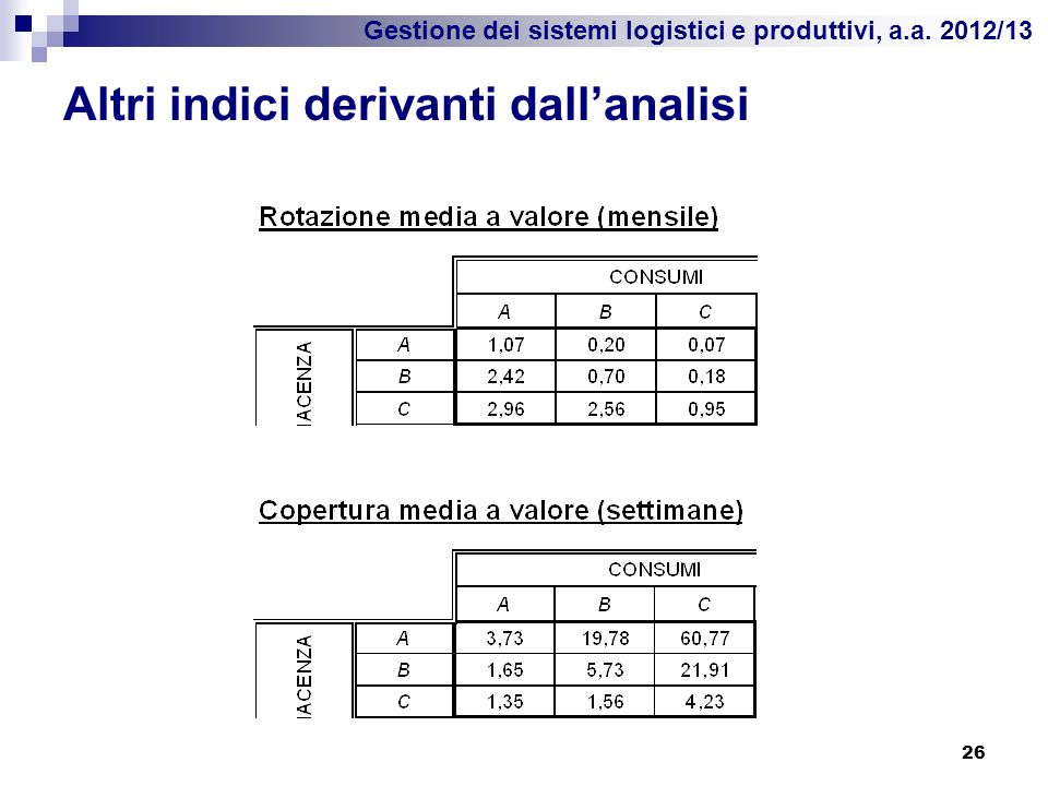 Gestione dei sistemi logistici e produttivi, a.a. 2012/13 Altri indici derivanti dallanalisi 26
