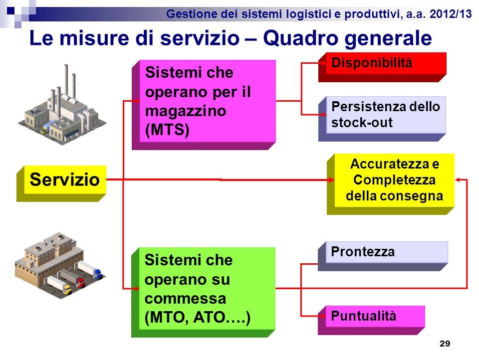 Gestione dei sistemi logistici e produttivi, a.a. 2012/13 Le misure di servizio – Quadro generale 29 Sistemi che operano per il magazzino (MTS) Serviz