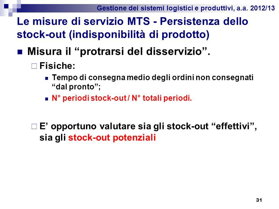 Gestione dei sistemi logistici e produttivi, a.a. 2012/13 Le misure di servizio MTS - Persistenza dello stock-out (indisponibilità di prodotto) Misura