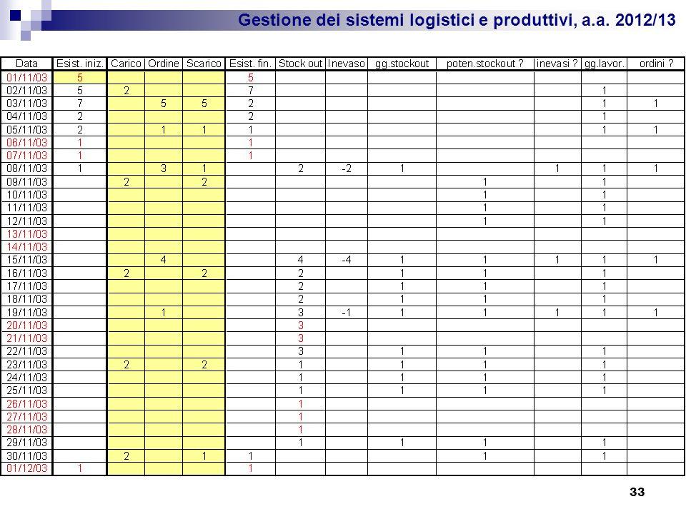 Gestione dei sistemi logistici e produttivi, a.a. 2012/13 33