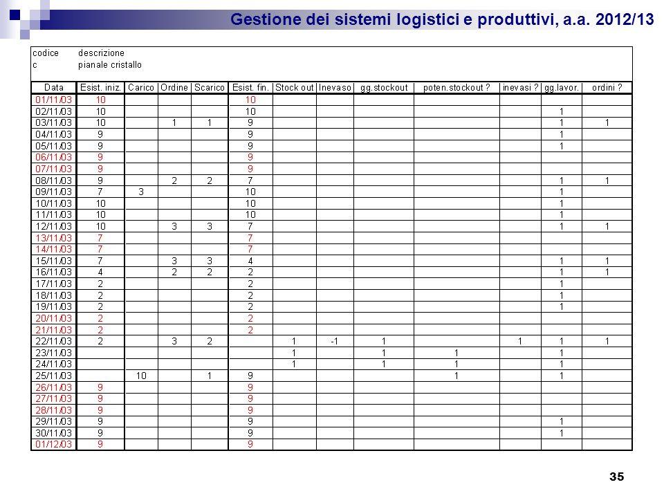 Gestione dei sistemi logistici e produttivi, a.a. 2012/13 35