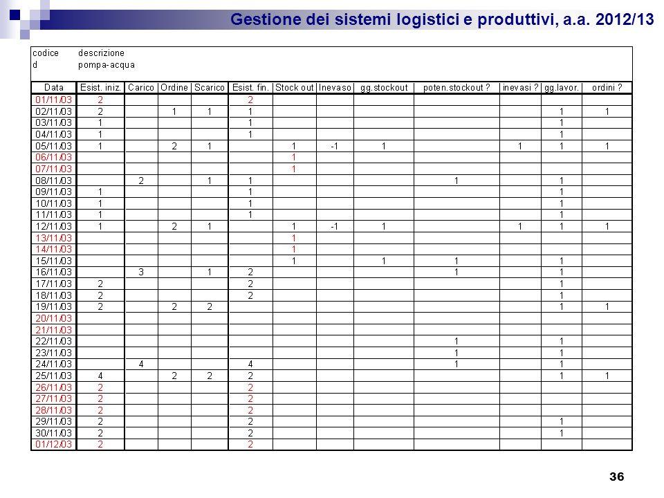 Gestione dei sistemi logistici e produttivi, a.a. 2012/13 36