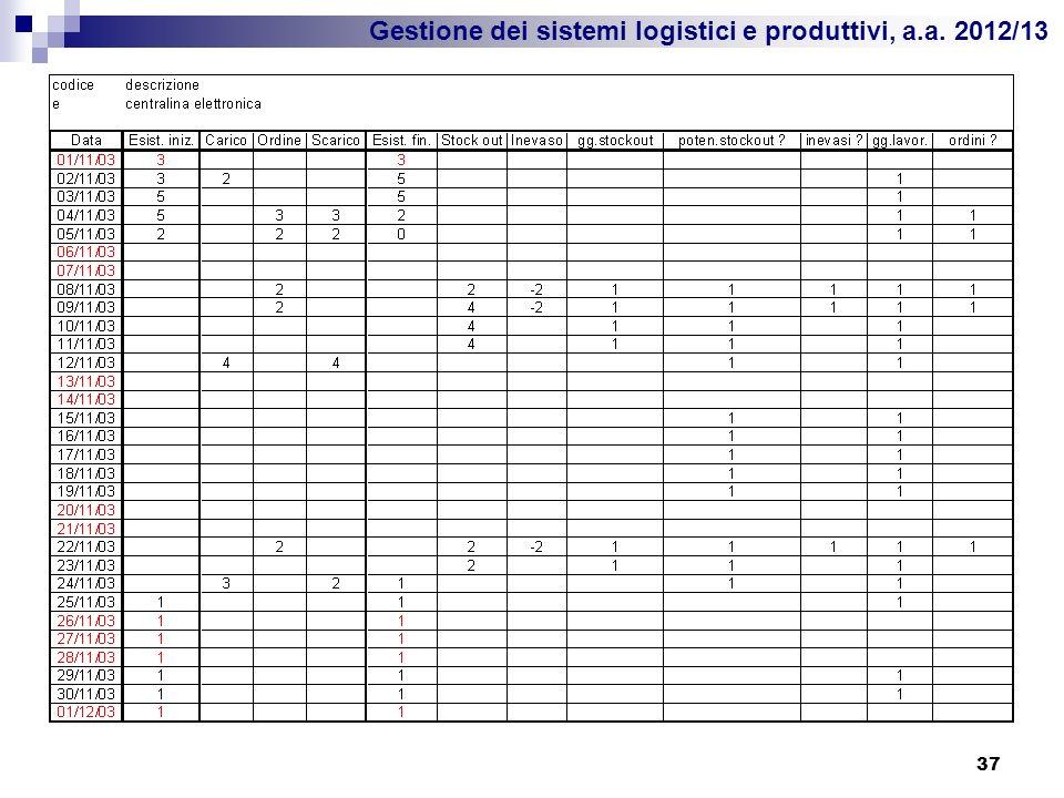 Gestione dei sistemi logistici e produttivi, a.a. 2012/13 37