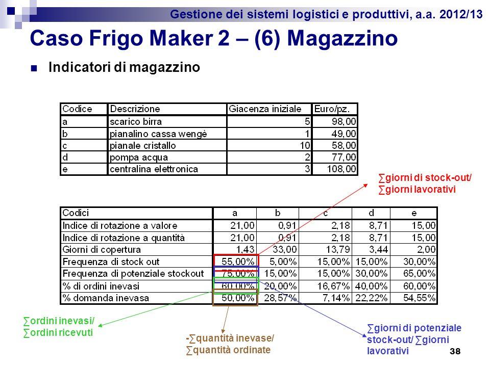 Gestione dei sistemi logistici e produttivi, a.a. 2012/13 Caso Frigo Maker 2 – (6) Magazzino Indicatori di magazzino 38 giorni di stock-out/ giorni la