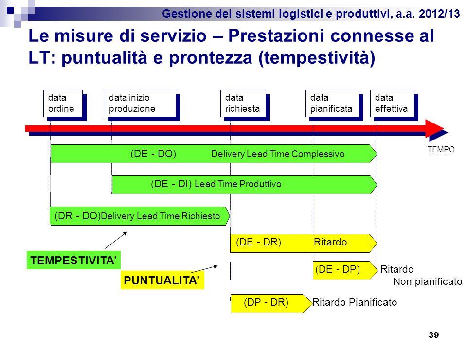 Gestione dei sistemi logistici e produttivi, a.a. 2012/13 Le misure di servizio – Prestazioni connesse al LT: puntualità e prontezza (tempestività) 39
