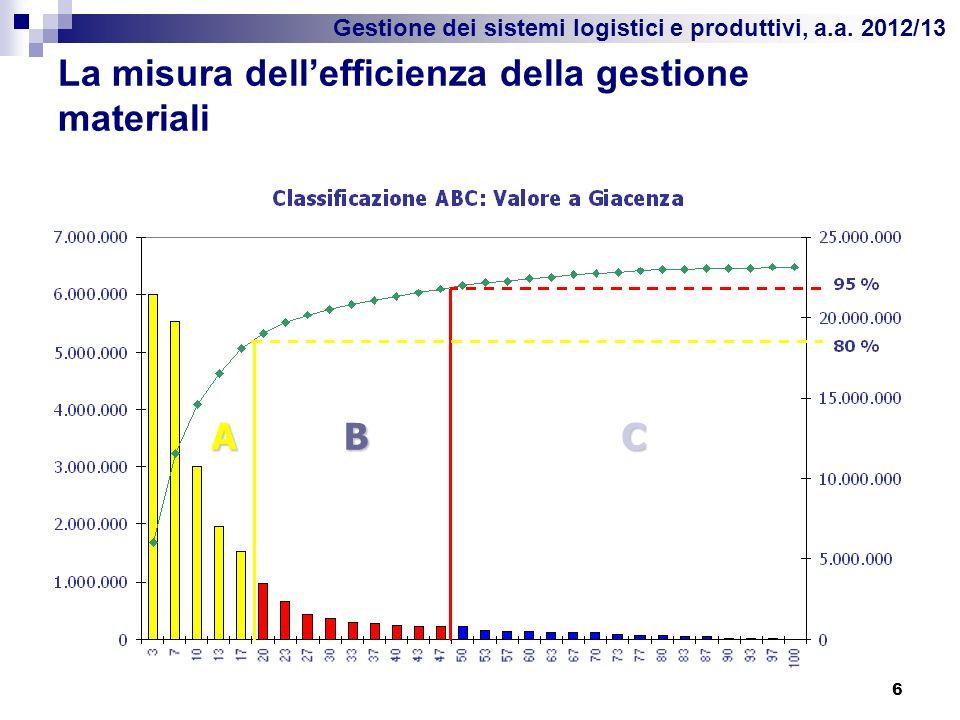 Gestione dei sistemi logistici e produttivi, a.a. 2012/13 La misura dellefficienza della gestione materiali 6 A BC