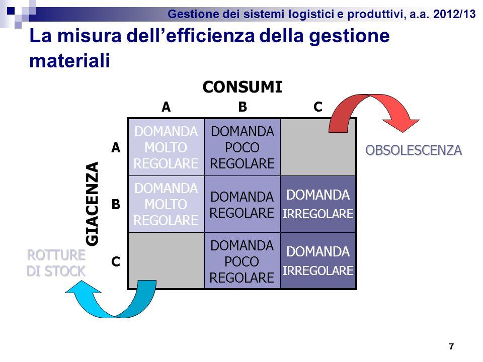 Gestione dei sistemi logistici e produttivi, a.a. 2012/13 La misura dellefficienza della gestione materiali 7 DOMANDA MOLTO REGOLARE DOMANDA POCO REGO