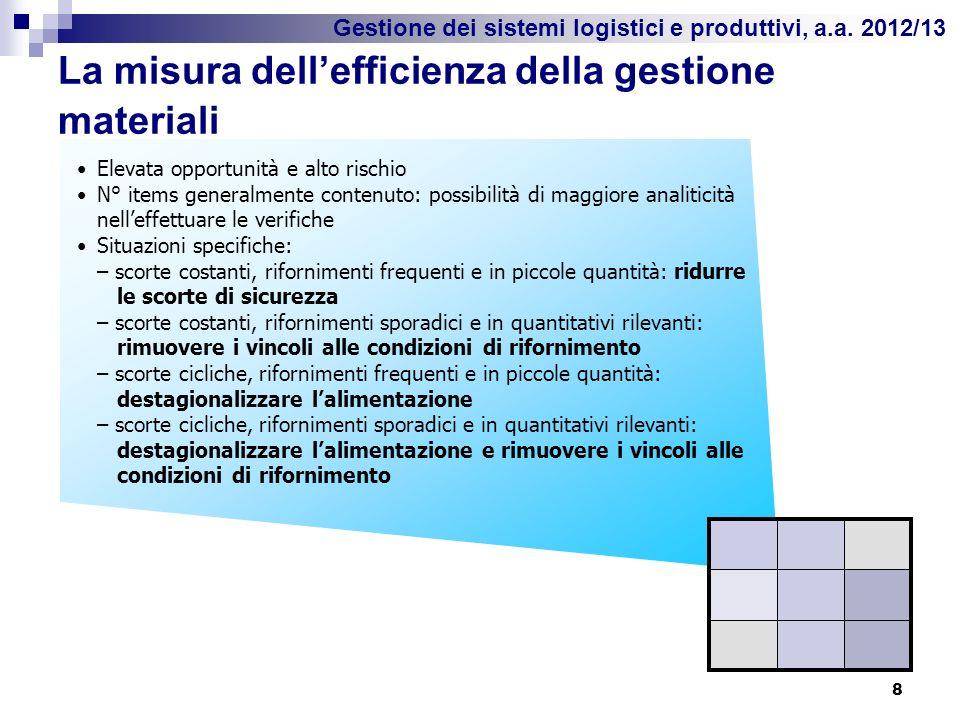Gestione dei sistemi logistici e produttivi, a.a. 2012/13 La misura dellefficienza della gestione materiali 8 Elevata opportunità e alto rischio N° it