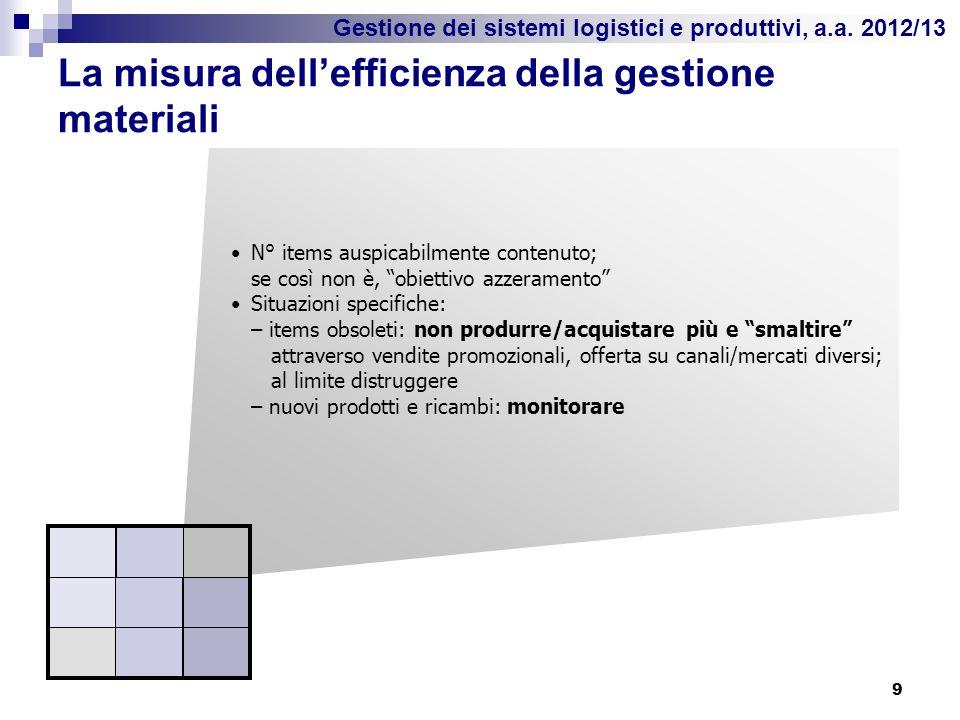 Gestione dei sistemi logistici e produttivi, a.a. 2012/13 La misura dellefficienza della gestione materiali 9 N° items auspicabilmente contenuto; se c