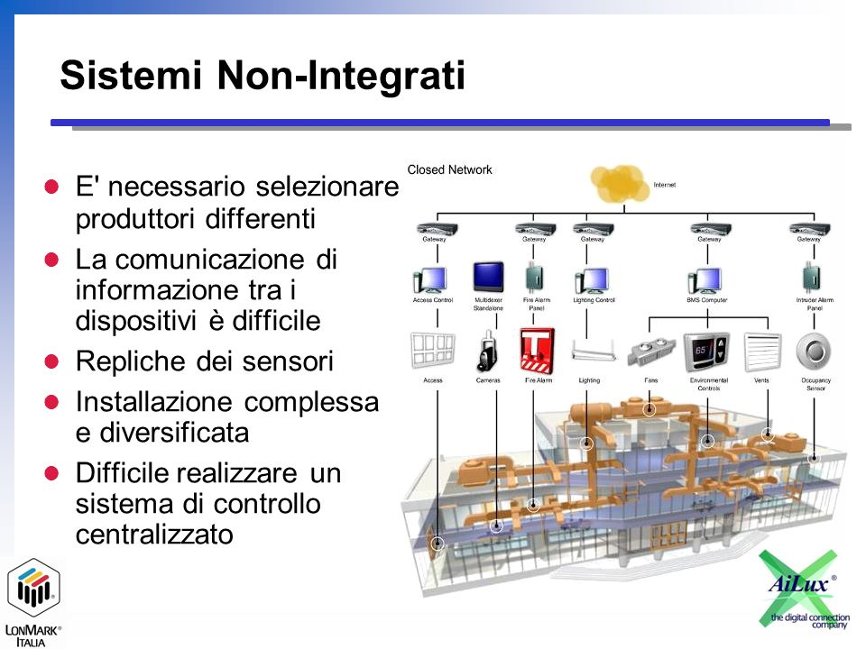 Sistemi Non-Integrati E necessario selezionare produttori differenti La comunicazione di informazione tra i dispositivi è difficile Repliche dei sensori Installazione complessa e diversificata Difficile realizzare un sistema di controllo centralizzato