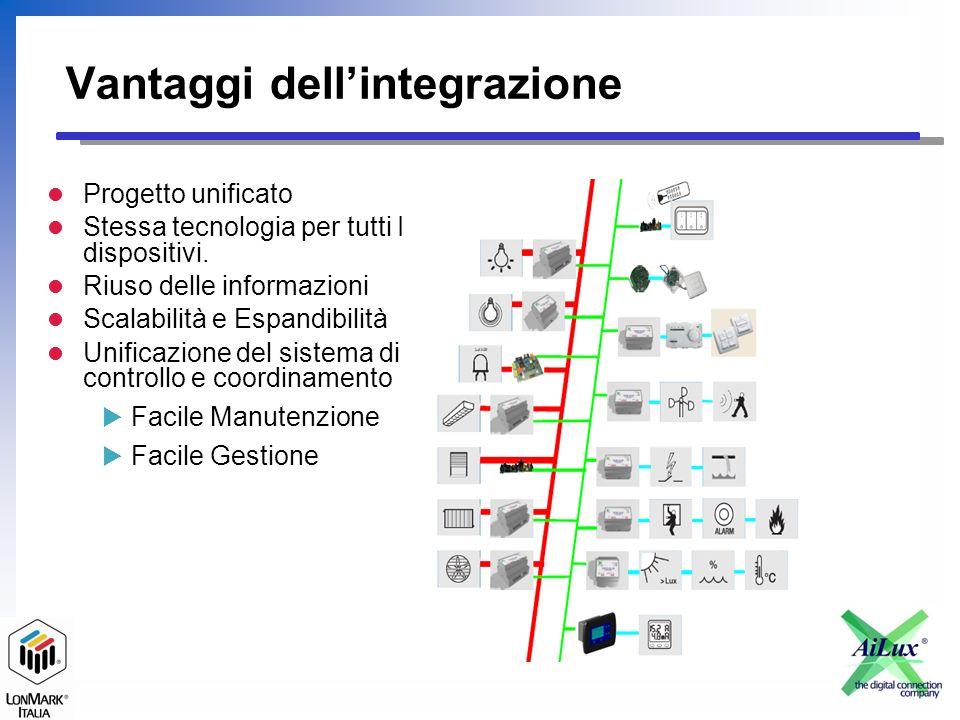 Vantaggi dellintegrazione Progetto unificato Stessa tecnologia per tutti I dispositivi.