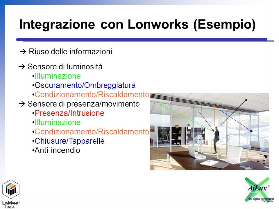 Integrazione con Lonworks (Esempio) Riuso delle informazioni Sensore di luminosità Illuminazione Oscuramento/Ombreggiatura Condizionamento/Riscaldamento Sensore di presenza/movimento Presenza/Intrusione Illuminazione Condizionamento/Riscaldamento Chiusure/Tapparelle Anti-incendio