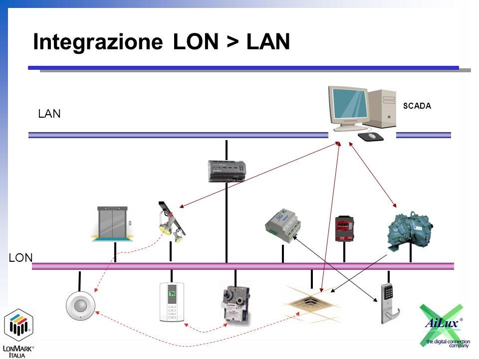 Integrazione con Lonworks Supervisione SCADA unificato