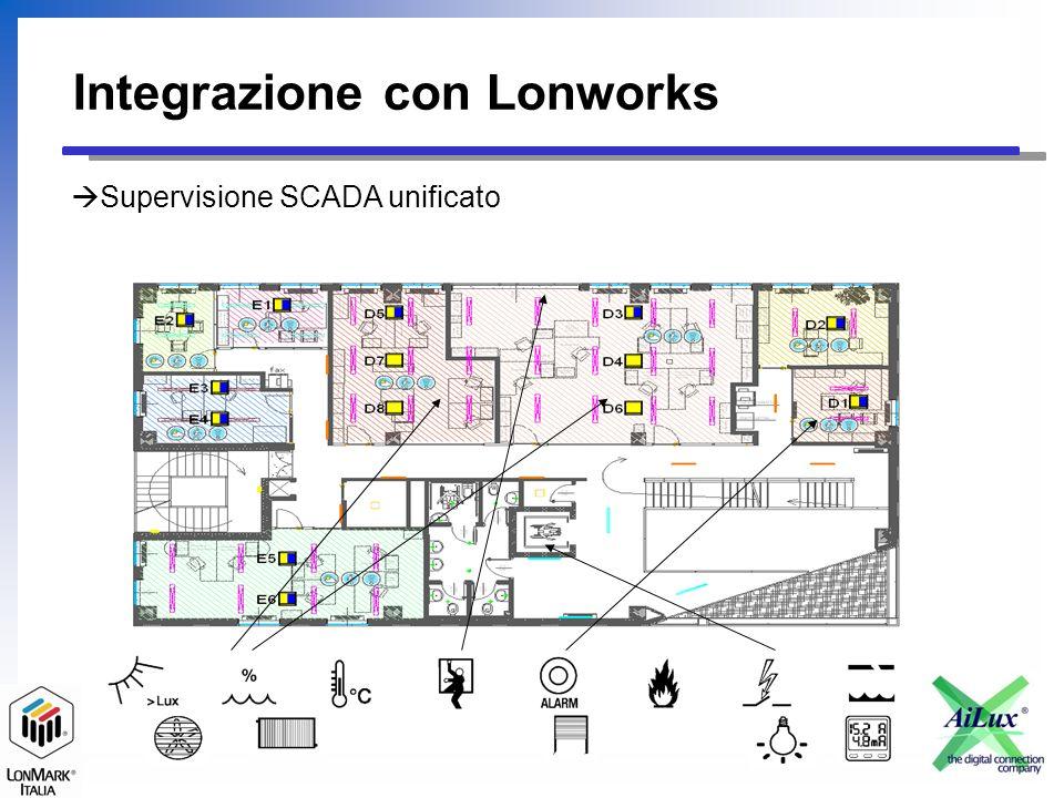 Integrazione con Lonworks Perchè il Lonworks integra meglio Scalabilità del cablaggio (unico protocollo) Doppino / Doppino alimentato.