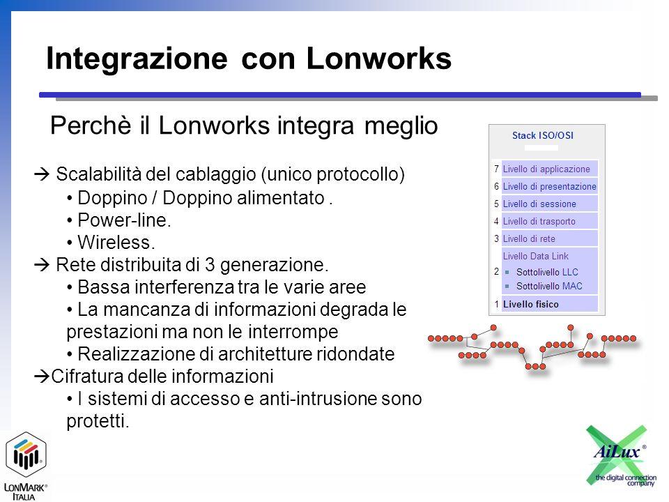 Integrazione con Lonworks Domande .Ora vediamo delle applicazioni.....