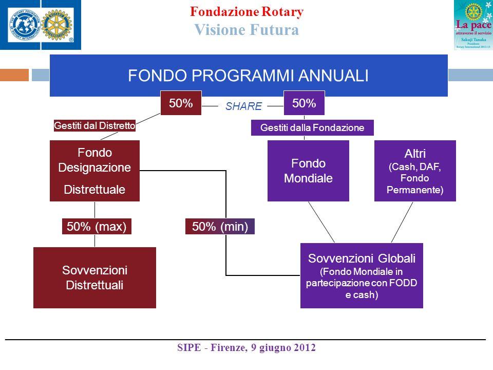 FONDO PROGRAMMI ANNUALI SHARE Sovvenzioni Distrettuali 50% (max) Fondo Designazione Distrettuale 50% Fondo Mondiale 50% (min) Sovvenzioni Globali (Fondo Mondiale in partecipazione con FODD e cash) Altri (Cash, DAF, Fondo Permanente) Gestiti dal Distretto Gestiti dalla Fondazione Fondazione Rotary Visione Futura ______________________________________________________________________________ SIPE - Firenze, 9 giugno 2012