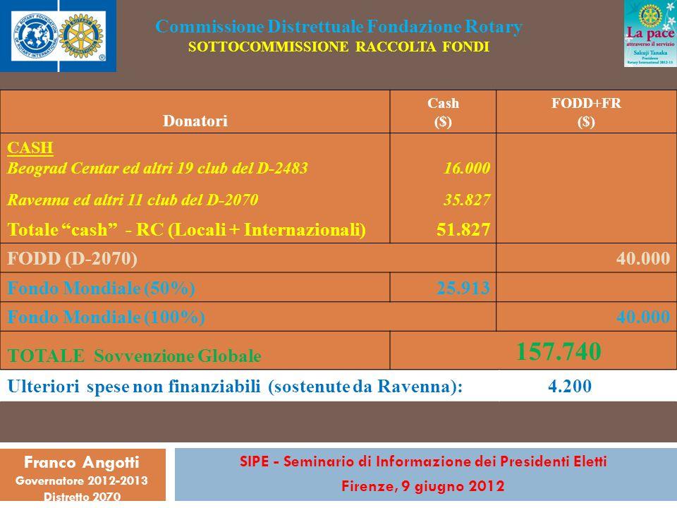 SIPE - Seminario di Informazione dei Presidenti Eletti Firenze, 9 giugno 2012 Franco Angotti Governatore 2012-2013 Distretto 2070 Commissione Distrettuale Fondazione Rotary SOTTOCOMMISSIONE RACCOLTA FONDI Donatori Cash ($) FODD+FR ($) CASH Beograd Centar ed altri 19 club del D-2483 16.000 Ravenna ed altri 11 club del D-2070 35.827 Totale cash - RC (Locali + Internazionali)51.827 FODD (D-2070) 40.000 Fondo Mondiale (50%) 25.913 Fondo Mondiale (100%) 40.000 TOTALE Sovvenzione Globale 157.740 Ulteriori spese non finanziabili (sostenute da Ravenna): 4.200