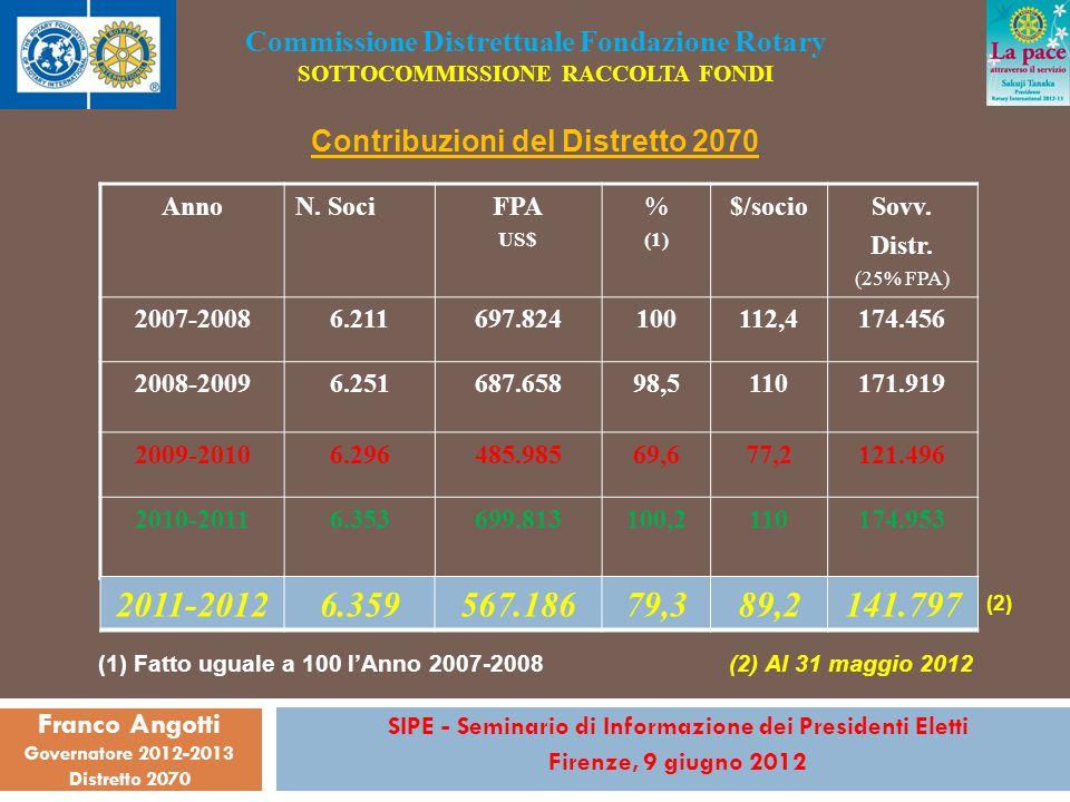 AnnoN. SociFPA US$ % (1) $/socioSovv. Distr.