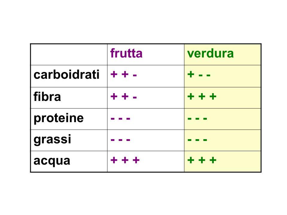 fruttaverdura carboidrati+ + -+ - - fibra+ + -+ + + proteine- - - grassi- - - acqua+ + +