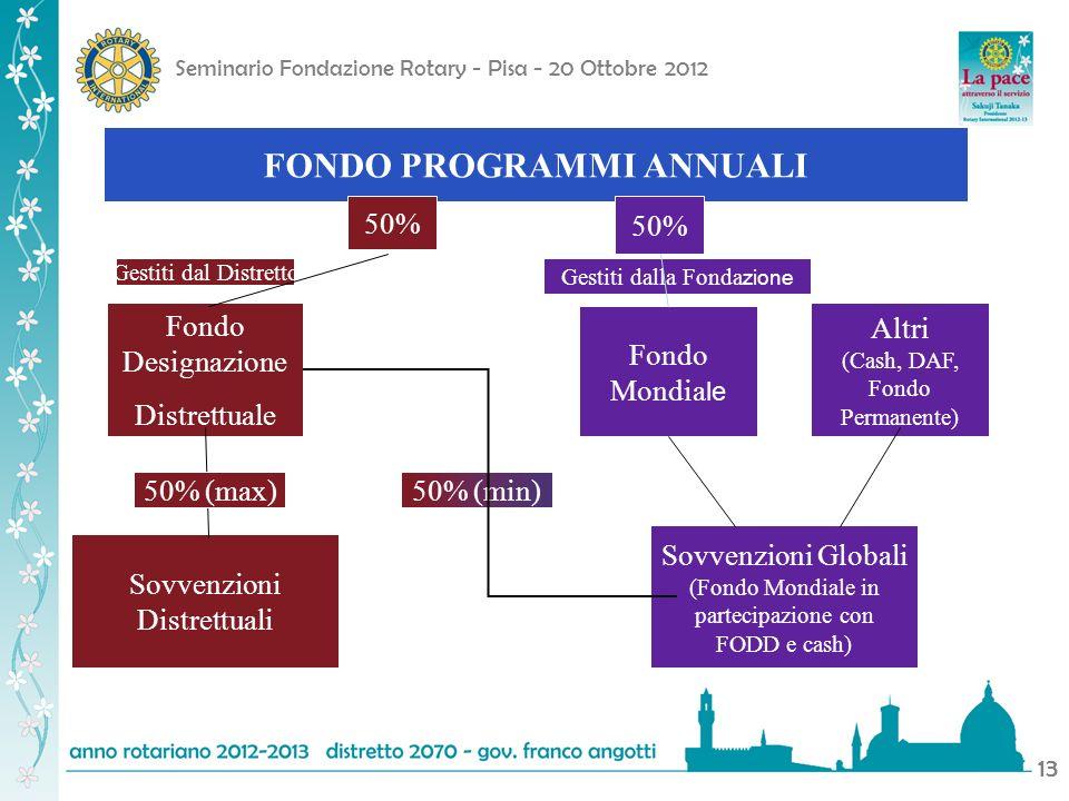 Seminario Fondazione Rotary - Pisa - 20 Ottobre 2012 13 FONDO PROGRAMMI ANNUALI Fondo Designazione Distrettuale Sovvenzioni Distrettuali Fondo Mondia