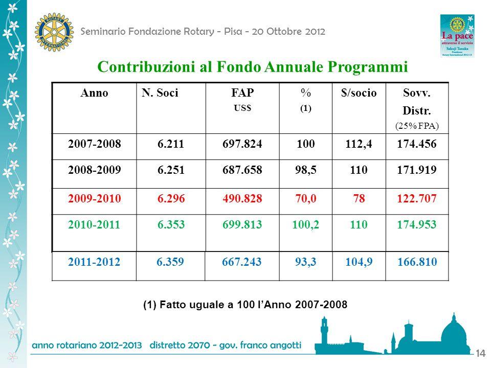 Seminario Fondazione Rotary - Pisa - 20 Ottobre 2012 14 AnnoN. SociFAP US$ % (1) $/socioSovv. Distr. (25% FPA) 2007-20086.211697.824100112,4174.456 20