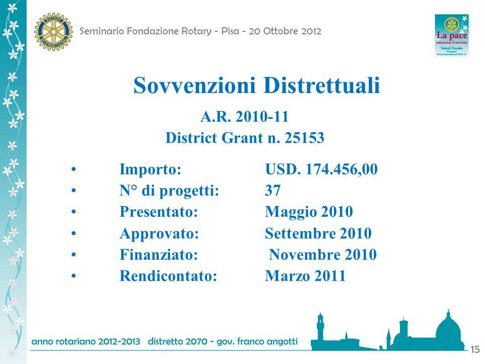 Seminario Fondazione Rotary - Pisa - 20 Ottobre 2012 15 A.R. 2010-11 District Grant n. 25153 Importo:USD. 174.456,00 N° di progetti:37 Presentato: Mag
