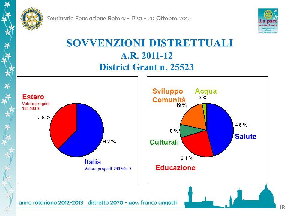 Seminario Fondazione Rotary - Pisa - 20 Ottobre 2012 18 SOVVENZIONI DISTRETTUALI A.R. 2011-12 District Grant n. 25523 Estero Valore progetti 185.500 $