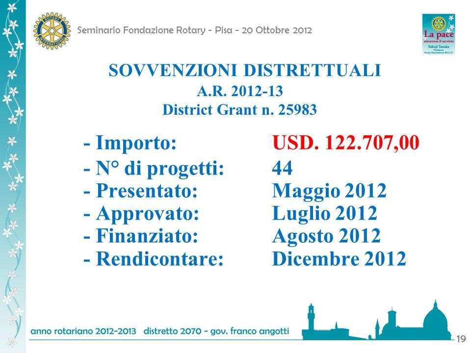 Seminario Fondazione Rotary - Pisa - 20 Ottobre 2012 19 - Importo:USD. 122.707,00 - N° di progetti:44 - Presentato: Maggio 2012 - Approvato: Luglio 20