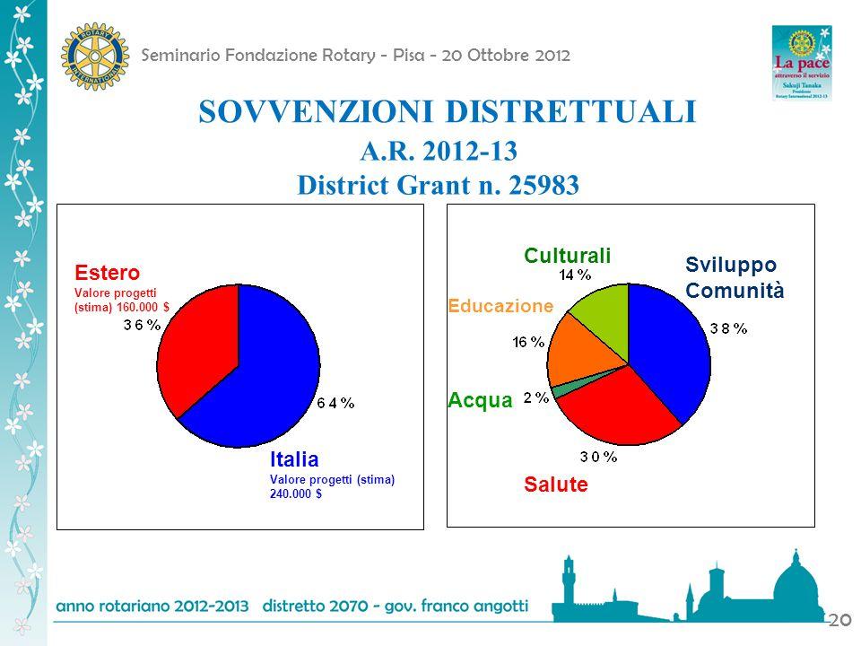 Seminario Fondazione Rotary - Pisa - 20 Ottobre 2012 20 Estero Valore progetti (stima) 160.000 $ Italia Valore progetti (stima) 240.000 $ Culturali Ed