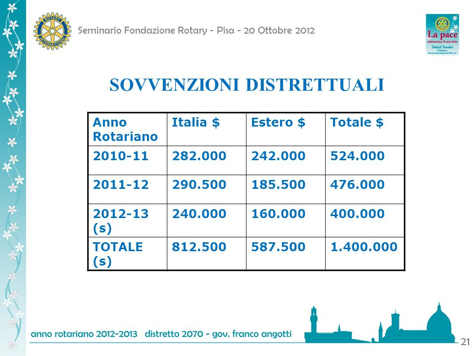 Seminario Fondazione Rotary - Pisa - 20 Ottobre 2012 21 Anno Rotariano Italia $Estero $Totale $ 2010-11282.000242.000524.000 2011-12290.500185.500476.