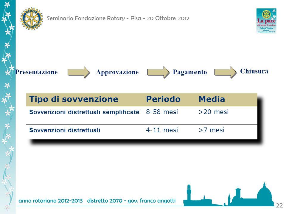 Seminario Fondazione Rotary - Pisa - 20 Ottobre 2012 22 PresentazioneApprovazionePagamento Chiusura