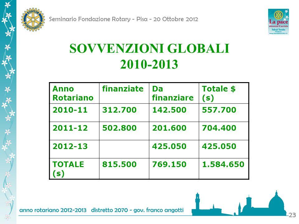 Seminario Fondazione Rotary - Pisa - 20 Ottobre 2012 23 Anno Rotariano finanziateDa finanziare Totale $ (s) 2010-11312.700142.500557.700 2011-12502.80