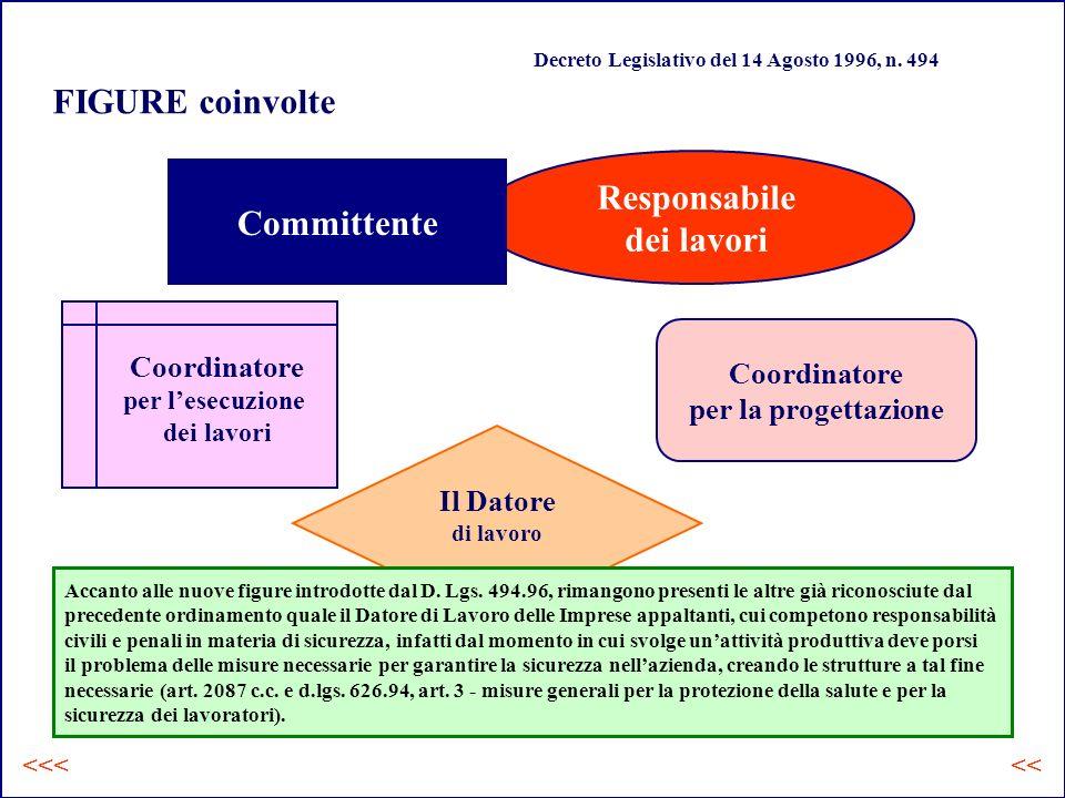 Responsabile dei lavori Committente Il Datore di lavoro Accanto alle nuove figure introdotte dal D.