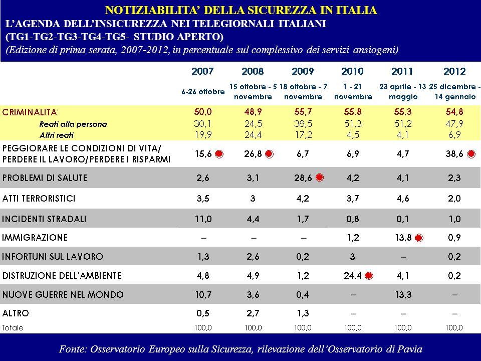 NOTIZIABILITA DELLA SICUREZZA IN ITALIA LAGENDA DELLINSICUREZZA NEI TELEGIORNALI ITALIANI (TG1-TG2-TG3-TG4-TG5- STUDIO APERTO) (Edizione di prima sera