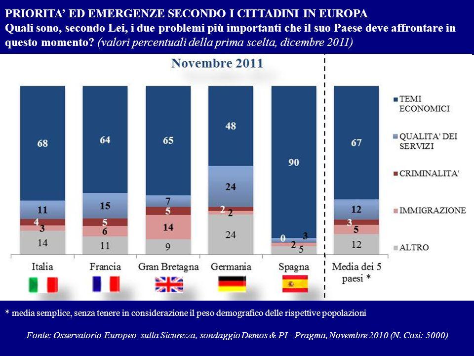 PRIORITA ED EMERGENZE SECONDO I CITTADINI IN EUROPA Quali sono, secondo Lei, i due problemi più importanti che il suo Paese deve affrontare in questo