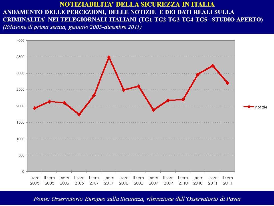 NOTIZIABILITA DELLA SICUREZZA IN ITALIA ANDAMENTO DELLE PERCEZIONI, DELLE NOTIZIE E DEI DATI REALI SULLA CRIMINALITA NEI TELEGIORNALI ITALIANI (TG1-TG