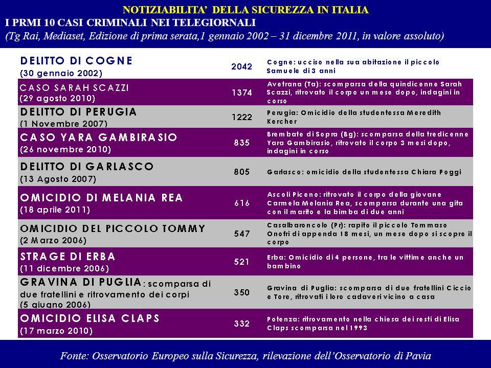 NOTIZIABILITA DELLA SICUREZZA IN ITALIA I PRMI 10 CASI CRIMINALI NEI TELEGIORNALI (Tg Rai, Mediaset, Edizione di prima serata,1 gennaio 2002 – 31 dice