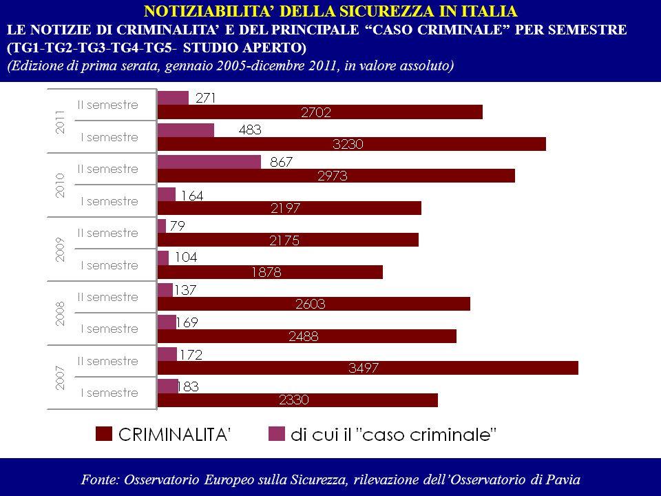 NOTIZIABILITA DELLA SICUREZZA IN ITALIA LE NOTIZIE DI CRIMINALITA E DEL PRINCIPALE CASO CRIMINALE PER SEMESTRE (TG1-TG2-TG3-TG4-TG5- STUDIO APERTO) (E